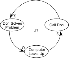 Causal Loop Diagram showing events as described in the text, each leading into the next in a loop