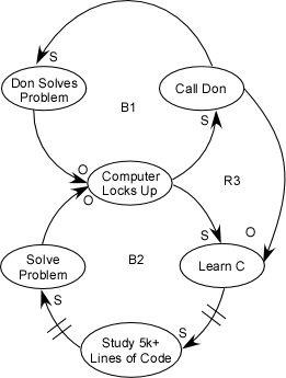 A causal loop diagram showing two interlocking loops with an extra connection between them