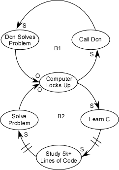 A causal loop diagram showing two interlocking loops